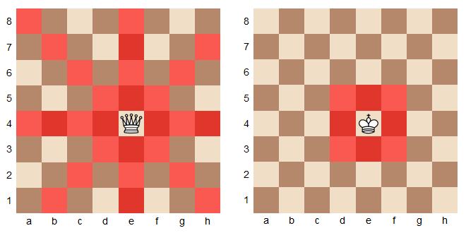 Le déplacement de la dame et du roi aux échecs