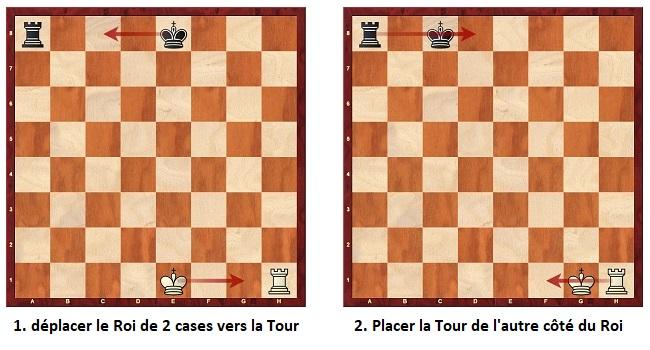 Comment roquer aux échecs