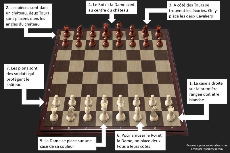 La position initiale des pièces aux échecs